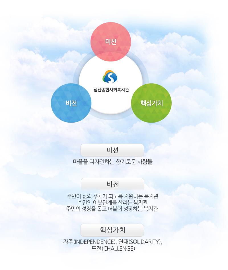 지주,연대,도전 / 비전:2020년까지 YWCA가 운영하는 한국의 대표 사회복지관이 된다. / 미션:마을을 디자인하는 향기로운 사람들